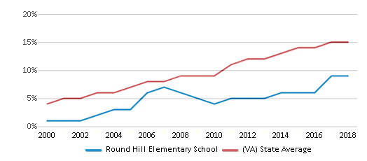 This chart display the percentage of Hispanic students in Round Hill Elementary School and the percentage of Hispanic public school students in Virginia by year, with the latest 2017-18 school year data.