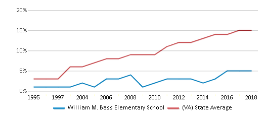This chart display the percentage of Hispanic students in William M. Bass Elementary School and the percentage of Hispanic public school students in Virginia by year, with the latest 2017-18 school year data.