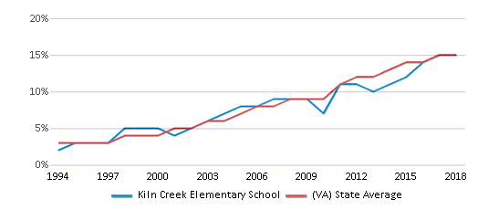 This chart display the percentage of Hispanic students in Kiln Creek Elementary School and the percentage of Hispanic public school students in Virginia by year, with the latest 2017-18 school year data.