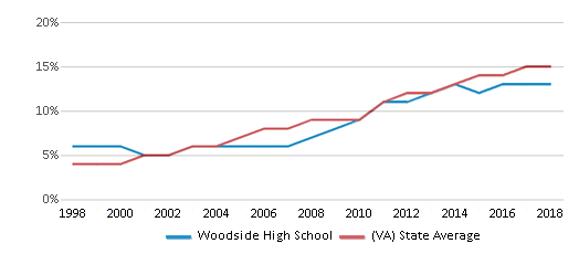 This chart display the percentage of Hispanic students in Woodside High School and the percentage of Hispanic public school students in Virginia by year, with the latest 2017-18 school year data.