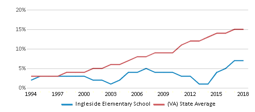 This chart display the percentage of Hispanic students in Ingleside Elementary School and the percentage of Hispanic public school students in Virginia by year, with the latest 2017-18 school year data.