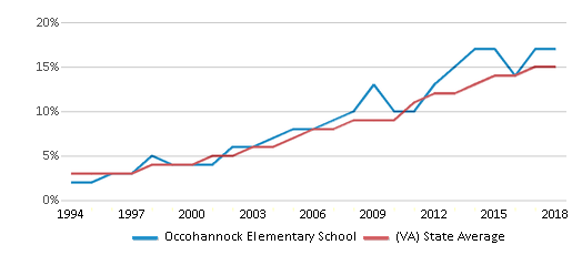 This chart display the percentage of Hispanic students in Occohannock Elementary School and the percentage of Hispanic public school students in Virginia by year, with the latest 2017-18 school year data.