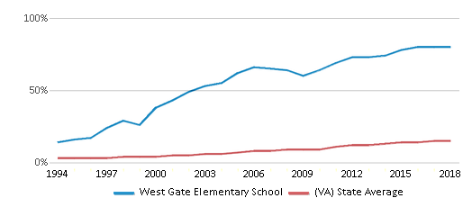 This chart display the percentage of Hispanic students in West Gate Elementary School and the percentage of Hispanic public school students in Virginia by year, with the latest 2017-18 school year data.