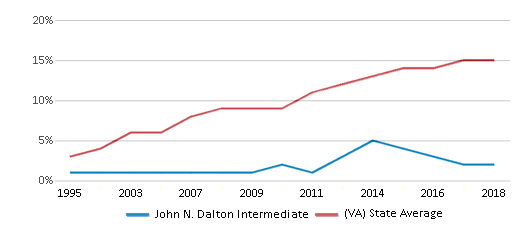 This chart display the percentage of Hispanic students in John N. Dalton Intermediate and the percentage of Hispanic public school students in Virginia by year, with the latest 2017-18 school year data.