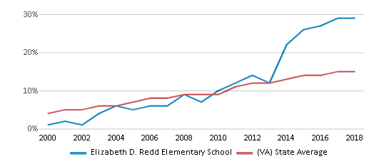 This chart display the percentage of Hispanic students in Elizabeth D. Redd Elementary School and the percentage of Hispanic public school students in Virginia by year, with the latest 2017-18 school year data.