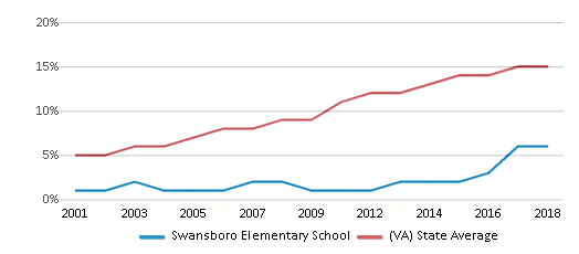 This chart display the percentage of Hispanic students in Swansboro Elementary School and the percentage of Hispanic public school students in Virginia by year, with the latest 2017-18 school year data.
