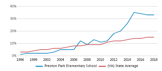 This chart display the percentage of Hispanic students in Preston Park Elementary School and the percentage of Hispanic public school students in Virginia by year, with the latest 2017-18 school year data.