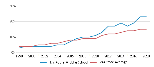 This chart display the percentage of Hispanic students in H.h. Poole Middle School and the percentage of Hispanic public school students in Virginia by year, with the latest 2017-18 school year data.