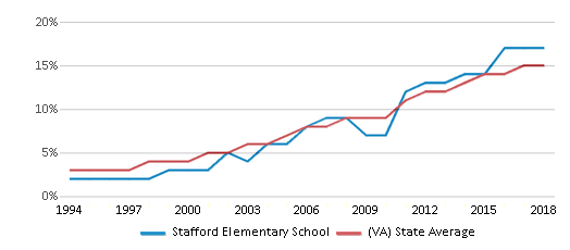 This chart display the percentage of Hispanic students in Stafford Elementary School and the percentage of Hispanic public school students in Virginia by year, with the latest 2017-18 school year data.