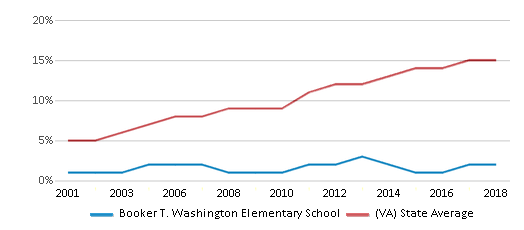 This chart display the percentage of Hispanic students in Booker T. Washington Elementary School and the percentage of Hispanic public school students in Virginia by year, with the latest 2017-18 school year data.