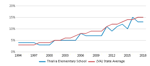 This chart display the percentage of Hispanic students in Thalia Elementary School and the percentage of Hispanic public school students in Virginia by year, with the latest 2017-18 school year data.
