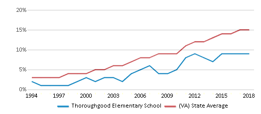 This chart display the percentage of Hispanic students in Thoroughgood Elementary School and the percentage of Hispanic public school students in Virginia by year, with the latest 2017-18 school year data.