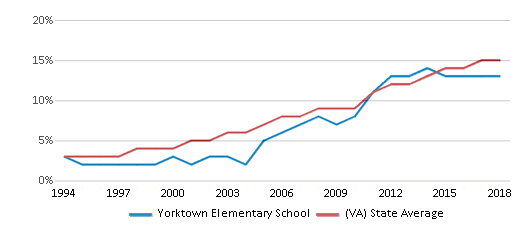 This chart display the percentage of Hispanic students in Yorktown Elementary School and the percentage of Hispanic public school students in Virginia by year, with the latest 2017-18 school year data.
