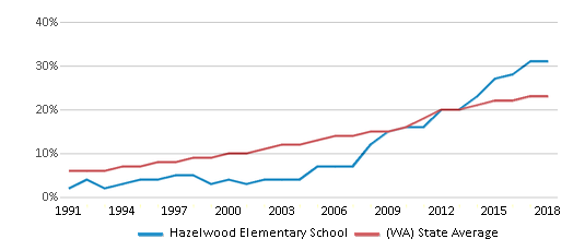 This chart display the percentage of Hispanic students in Hazelwood Elementary School and the percentage of Hispanic public school students in Washington by year, with the latest 2017-18 school year data.