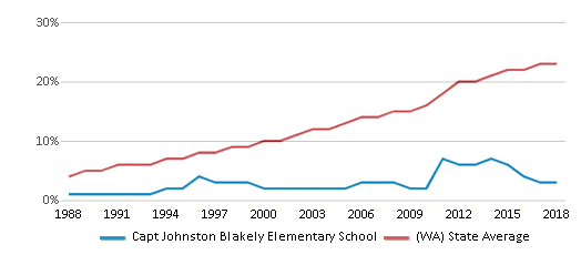This chart display the percentage of Hispanic students in Capt Johnston Blakely Elementary School and the percentage of Hispanic public school students in Washington by year, with the latest 2017-18 school year data.