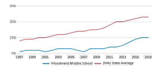 This chart display the percentage of Hispanic students in Woodward Middle School and the percentage of Hispanic public school students in Washington by year, with the latest 2017-18 school year data.