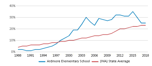 This chart display the percentage of Hispanic students in Ardmore Elementary School and the percentage of Hispanic public school students in Washington by year, with the latest 2017-18 school year data.