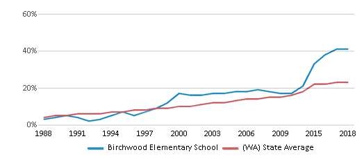 This chart display the percentage of Hispanic students in Birchwood Elementary School and the percentage of Hispanic public school students in Washington by year, with the latest 2017-18 school year data.