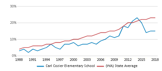 This chart display the percentage of Hispanic students in Carl Cozier Elementary School and the percentage of Hispanic public school students in Washington by year, with the latest 2017-18 school year data.