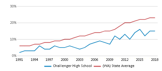 This chart display the percentage of Hispanic students in Challenger High School and the percentage of Hispanic public school students in Washington by year, with the latest 2017-18 school year data.
