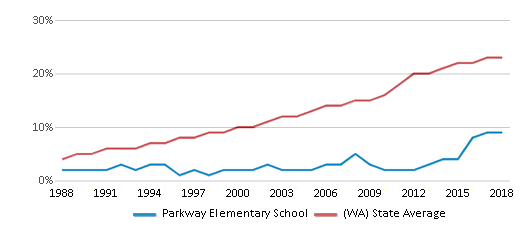 This chart display the percentage of Hispanic students in Parkway Elementary School and the percentage of Hispanic public school students in Washington by year, with the latest 2017-18 school year data.