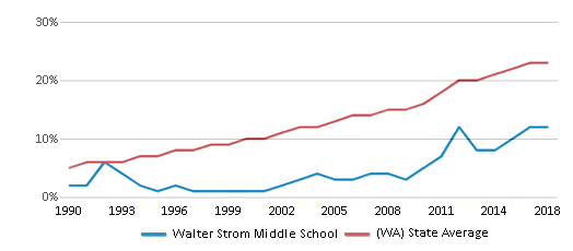 This chart display the percentage of Hispanic students in Walter Strom Middle School and the percentage of Hispanic public school students in Washington by year, with the latest 2017-18 school year data.