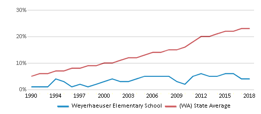This chart display the percentage of Hispanic students in Weyerhaeuser Elementary School and the percentage of Hispanic public school students in Washington by year, with the latest 2017-18 school year data.