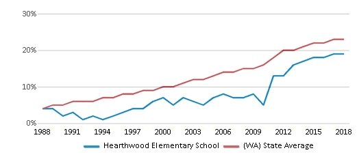 This chart display the percentage of Hispanic students in Hearthwood Elementary School and the percentage of Hispanic public school students in Washington by year, with the latest 2017-18 school year data.