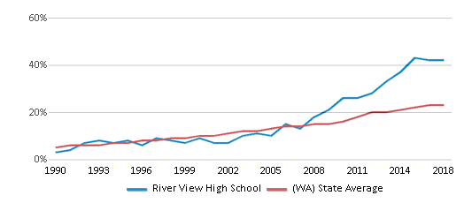 This chart display the percentage of Hispanic students in River View High School and the percentage of Hispanic public school students in Washington by year, with the latest 2017-18 school year data.