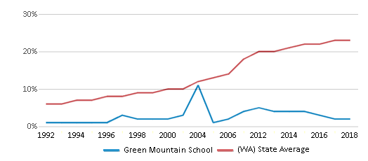 This chart display the percentage of Hispanic students in Green Mountain School and the percentage of Hispanic public school students in Washington by year, with the latest 2017-18 school year data.