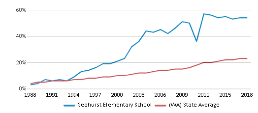 This chart display the percentage of Hispanic students in Seahurst Elementary School and the percentage of Hispanic public school students in Washington by year, with the latest 2017-18 school year data.