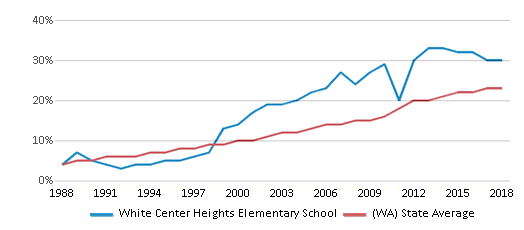 This chart display the percentage of Hispanic students in White Center Heights Elementary School and the percentage of Hispanic public school students in Washington by year, with the latest 2017-18 school year data.