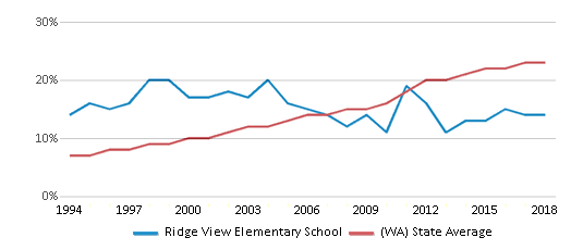 This chart display the percentage of Hispanic students in Ridge View Elementary School and the percentage of Hispanic public school students in Washington by year, with the latest 2017-18 school year data.