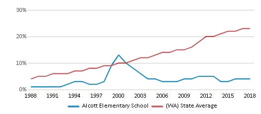 This chart display the percentage of Hispanic students in Alcott Elementary School and the percentage of Hispanic public school students in Washington by year, with the latest 2017-18 school year data.