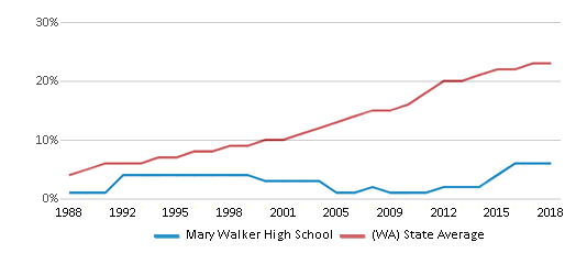 This chart display the percentage of Hispanic students in Mary Walker High School and the percentage of Hispanic public school students in Washington by year, with the latest 2017-18 school year data.