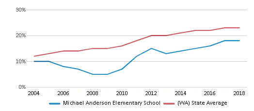 This chart display the percentage of Hispanic students in Michael Anderson Elementary School and the percentage of Hispanic public school students in Washington by year, with the latest 2017-18 school year data.