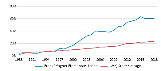 This chart display the percentage of Hispanic students in Frank Wagner Elementary School and the percentage of Hispanic public school students in Washington by year, with the latest 2017-18 school year data.