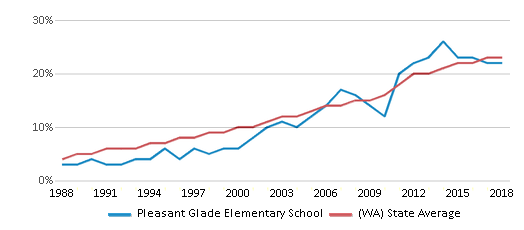 This chart display the percentage of Hispanic students in Pleasant Glade Elementary School and the percentage of Hispanic public school students in Washington by year, with the latest 2017-18 school year data.