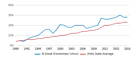 This chart display the percentage of Hispanic students in N Omak Elementary School and the percentage of Hispanic public school students in Washington by year, with the latest 2017-18 school year data.