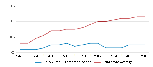This chart display the percentage of Hispanic students in Onion Creek Elementary School and the percentage of Hispanic public school students in Washington by year, with the latest 2017-18 school year data.