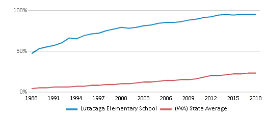 This chart display the percentage of Hispanic students in Lutacaga Elementary School and the percentage of Hispanic public school students in Washington by year, with the latest 2017-18 school year data.