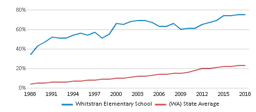 This chart display the percentage of Hispanic students in Whitstran Elementary School and the percentage of Hispanic public school students in Washington by year, with the latest 2017-18 school year data.