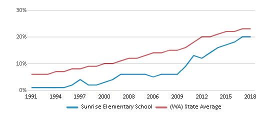 This chart display the percentage of Hispanic students in Sunrise Elementary School and the percentage of Hispanic public school students in Washington by year, with the latest 2017-18 school year data.