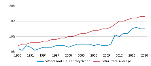 This chart display the percentage of Hispanic students in Woodland Elementary School and the percentage of Hispanic public school students in Washington by year, with the latest 2017-18 school year data.