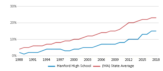 This chart display the percentage of Hispanic students in Hanford High School and the percentage of Hispanic public school students in Washington by year, with the latest 2017-18 school year data.