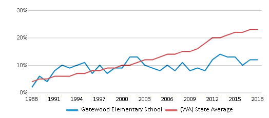 This chart display the percentage of Hispanic students in Gatewood Elementary School and the percentage of Hispanic public school students in Washington by year, with the latest 2017-18 school year data.