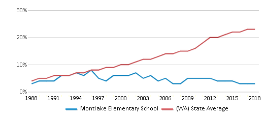 This chart display the percentage of Hispanic students in Montlake Elementary School and the percentage of Hispanic public school students in Washington by year, with the latest 2017-18 school year data.