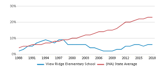 This chart display the percentage of Hispanic students in View Ridge Elementary School and the percentage of Hispanic public school students in Washington by year, with the latest 2017-18 school year data.