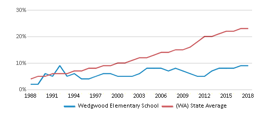 This chart display the percentage of Hispanic students in Wedgwood Elementary School and the percentage of Hispanic public school students in Washington by year, with the latest 2017-18 school year data.