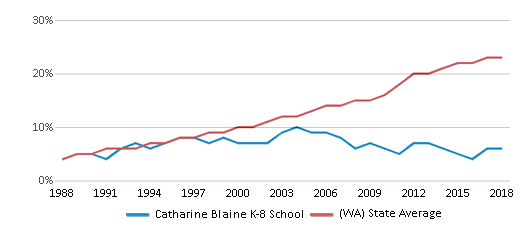 This chart display the percentage of Hispanic students in Catharine Blaine K-8 School and the percentage of Hispanic public school students in Washington by year, with the latest 2017-18 school year data.